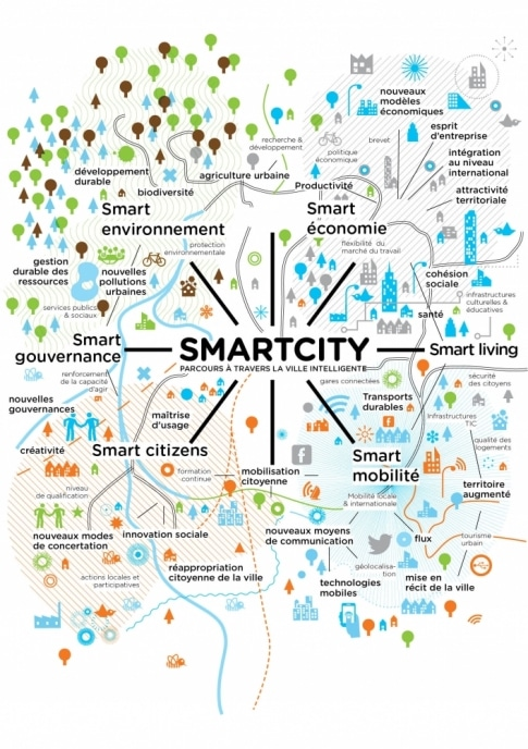 carte- smart city -ville-intelligente